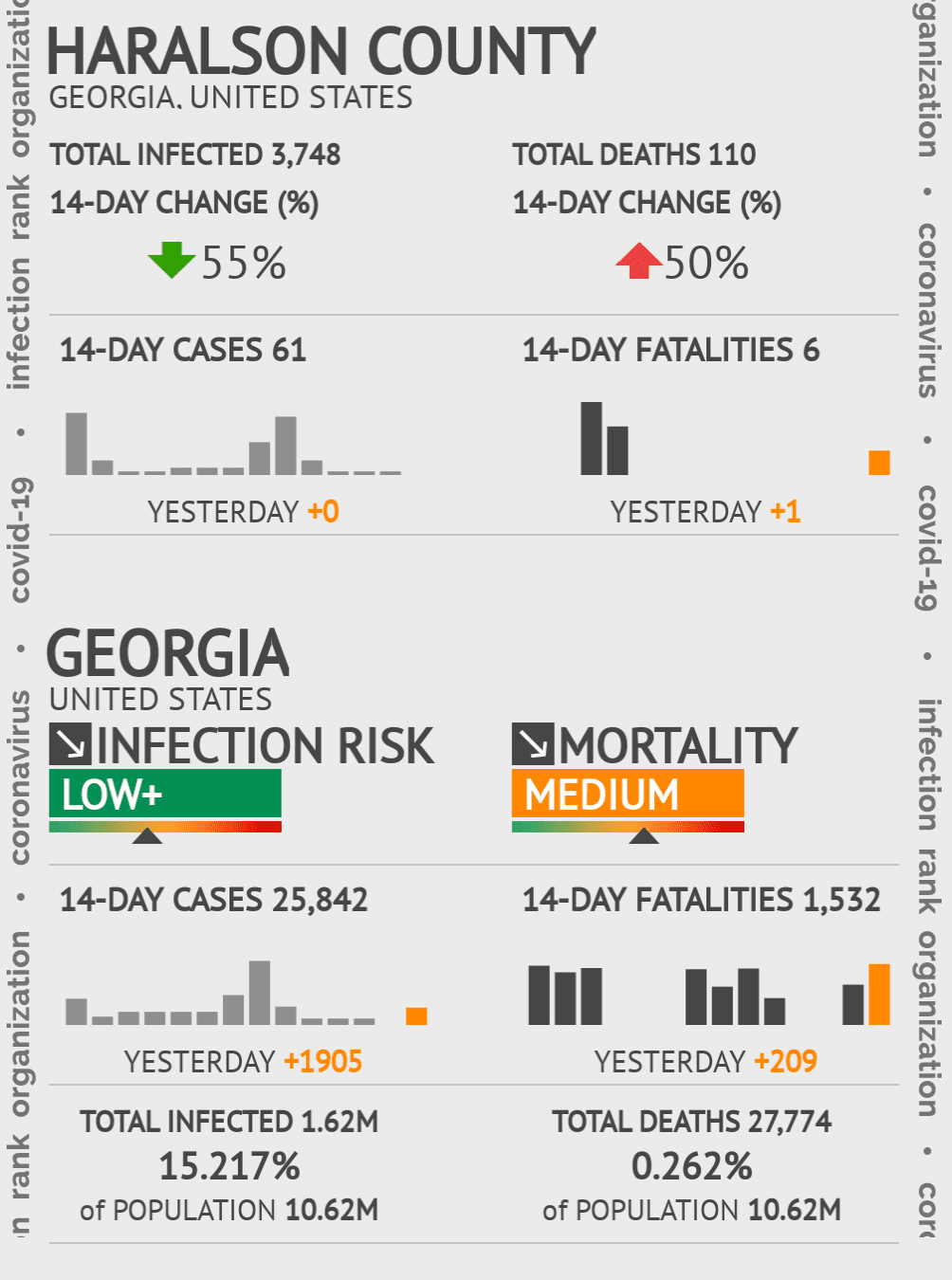 Haralson County Coronavirus Covid-19 Risk of Infection on November 29, 2020