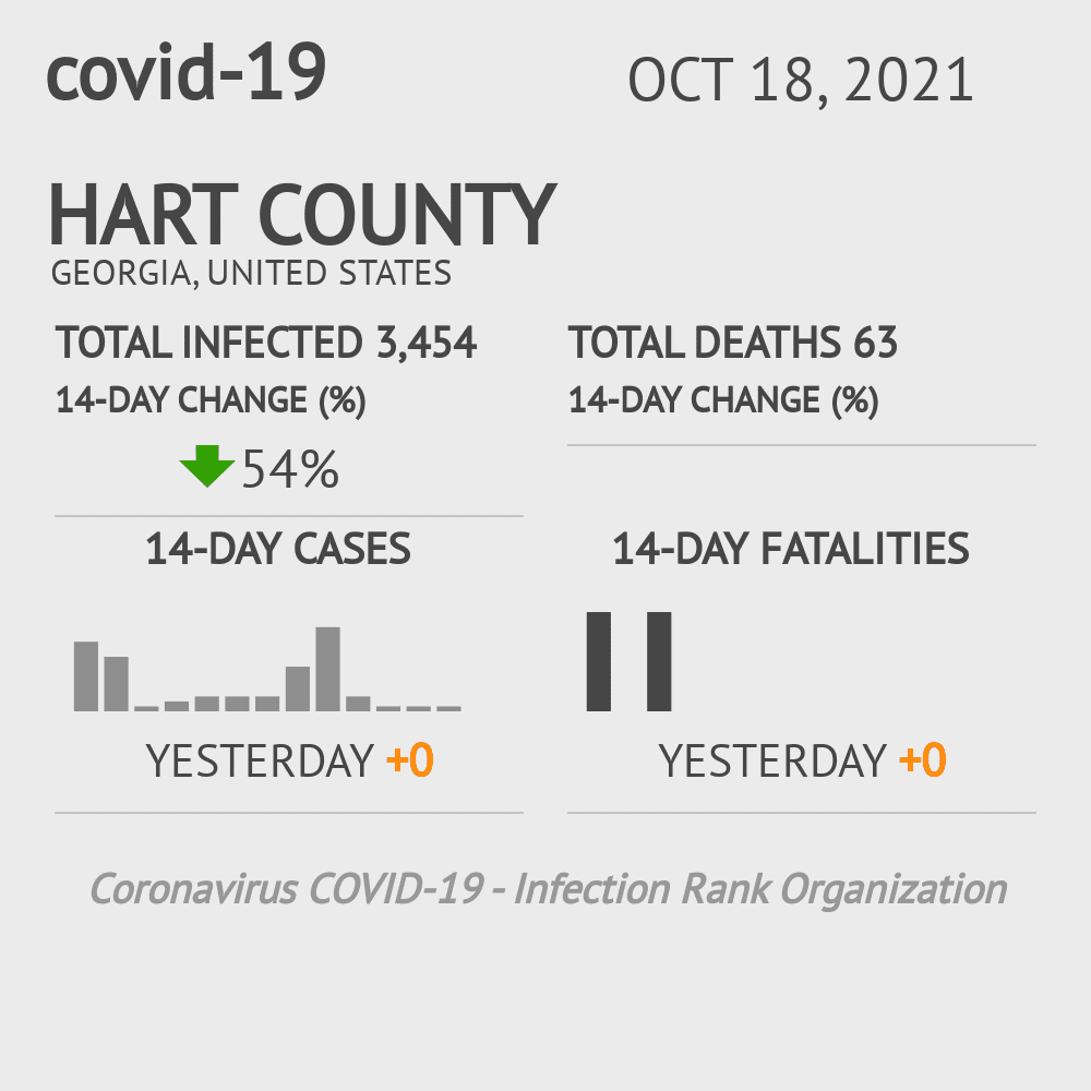 Hart County Coronavirus Covid-19 Risk of Infection on November 30, 2020
