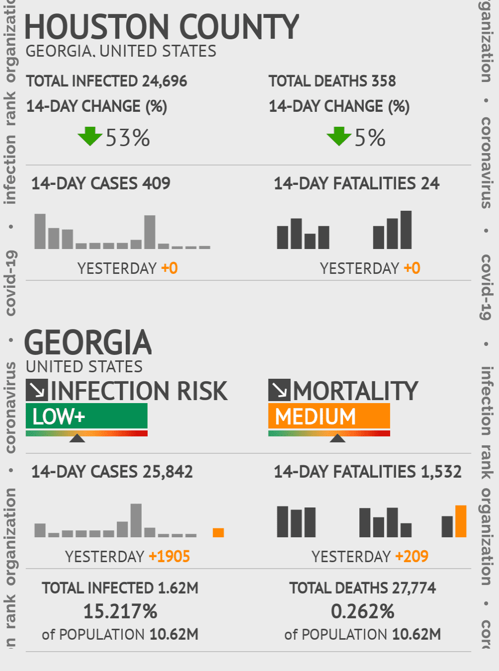Houston County Coronavirus Covid-19 Risk of Infection on July 24, 2021