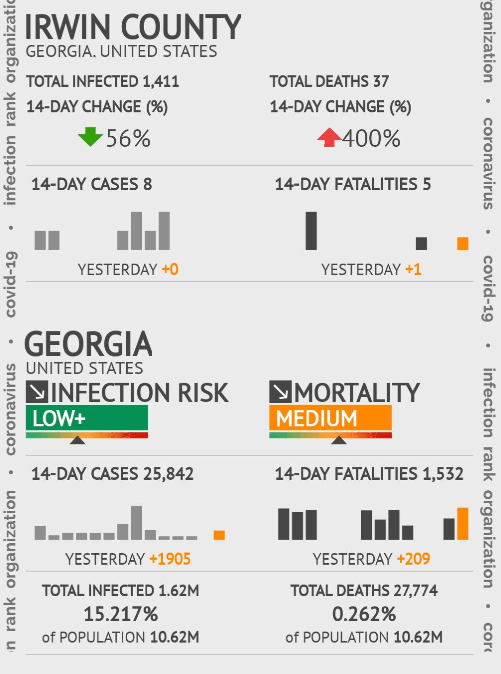 Irwin County Coronavirus Covid-19 Risk of Infection on November 27, 2020