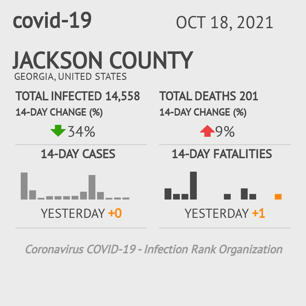 Jackson County Coronavirus Covid-19 Risk of Infection on March 23, 2021