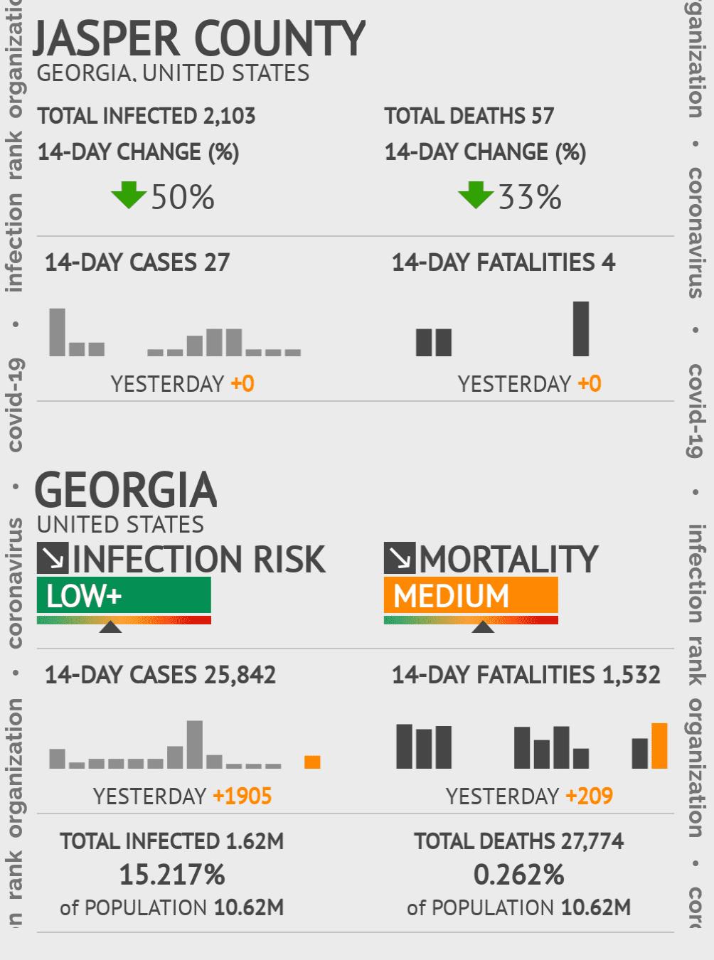 Jasper County Coronavirus Covid-19 Risk of Infection on March 23, 2021