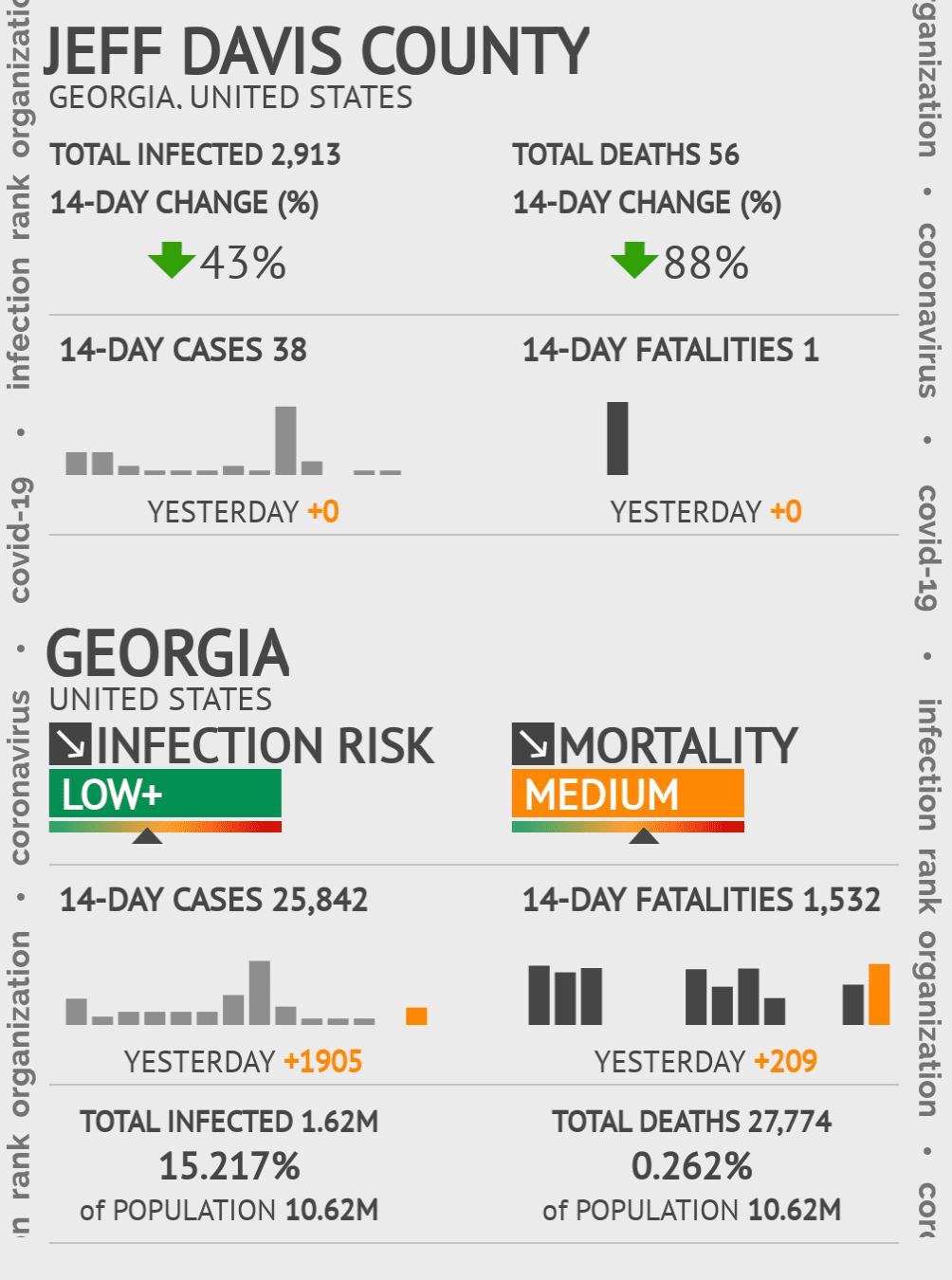 Jeff Davis County Coronavirus Covid-19 Risk of Infection on July 24, 2021