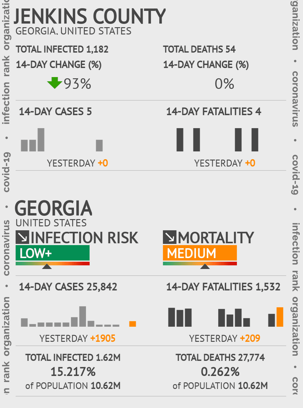 Jenkins County Coronavirus Covid-19 Risk of Infection on July 24, 2021