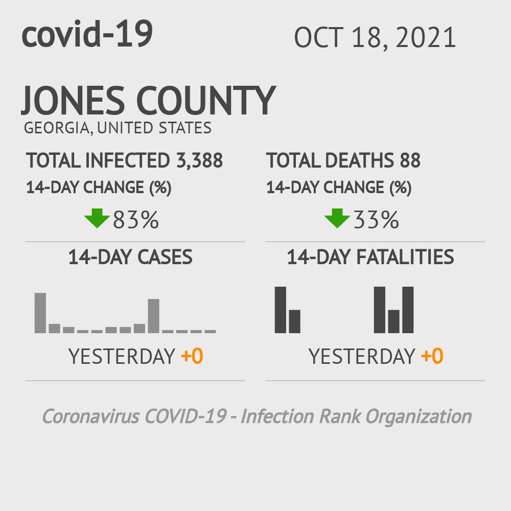 Jones County Coronavirus Covid-19 Risk of Infection on March 23, 2021