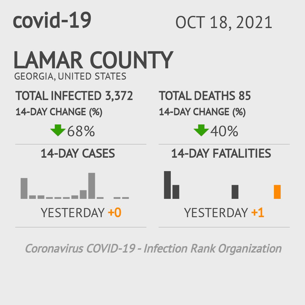 Lamar County Coronavirus Covid-19 Risk of Infection on February 23, 2021