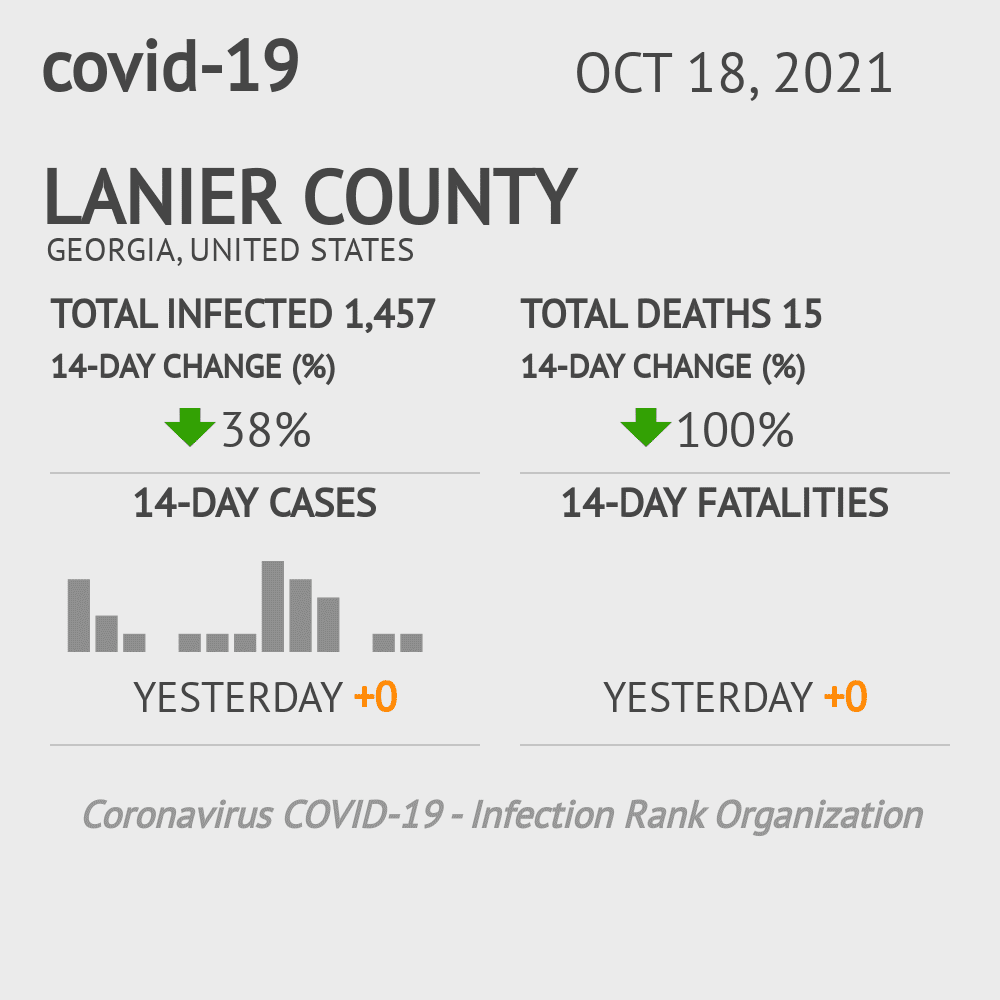 Lanier County Coronavirus Covid-19 Risk of Infection on November 24, 2020