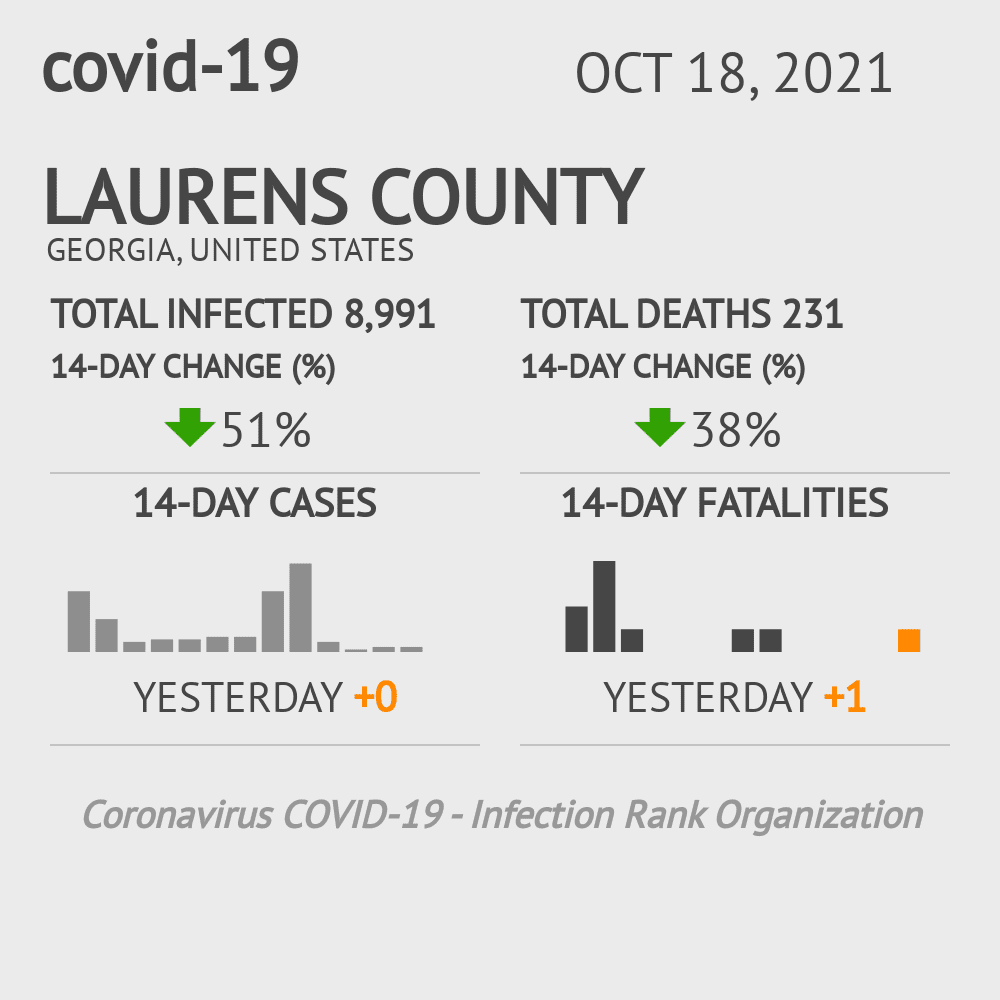 Laurens County Coronavirus Covid-19 Risk of Infection on January 15, 2021