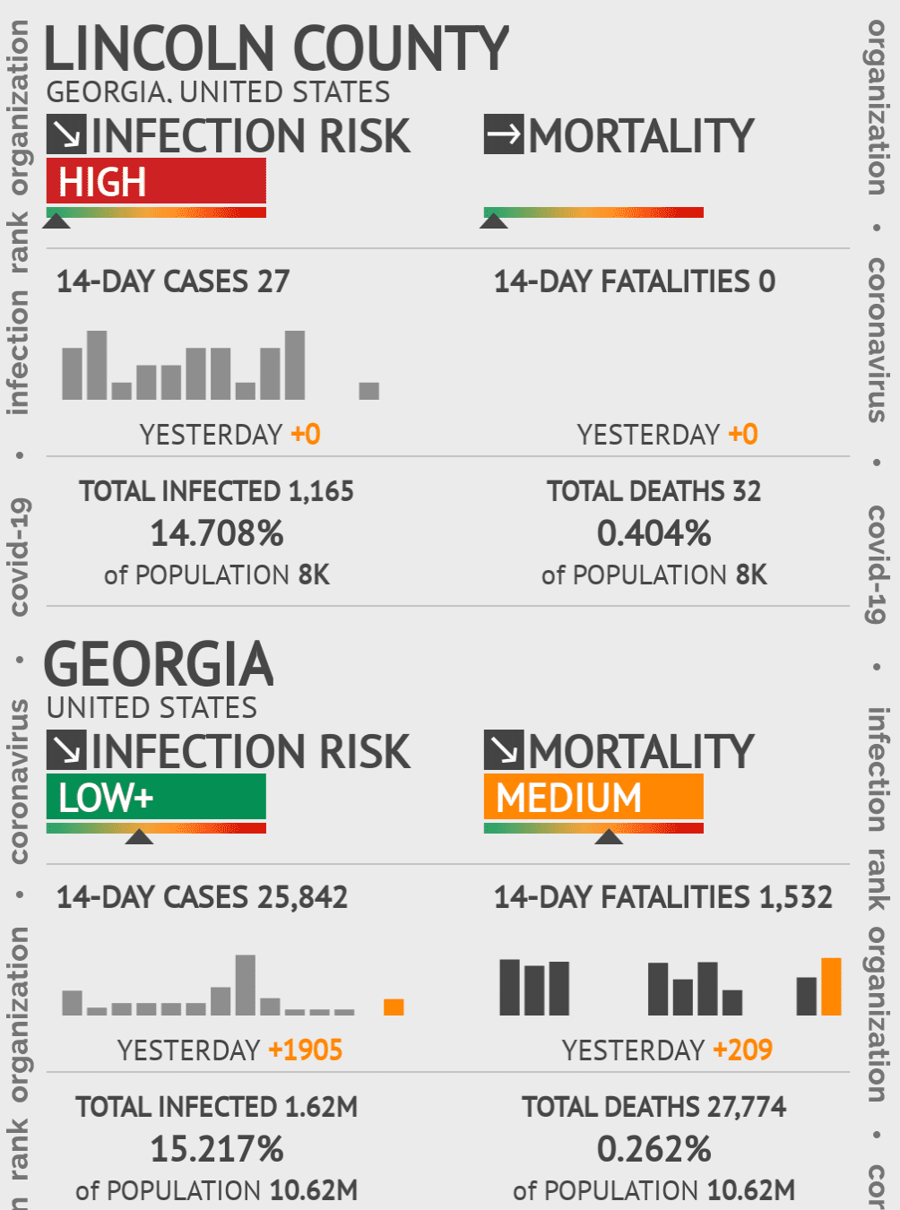 Lincoln County Coronavirus Covid-19 Risk of Infection on November 27, 2020