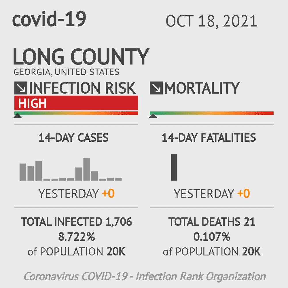 Long County Coronavirus Covid-19 Risk of Infection on November 26, 2020