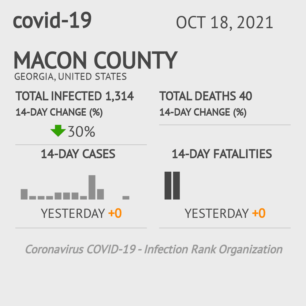 Macon County Coronavirus Covid-19 Risk of Infection on November 30, 2020