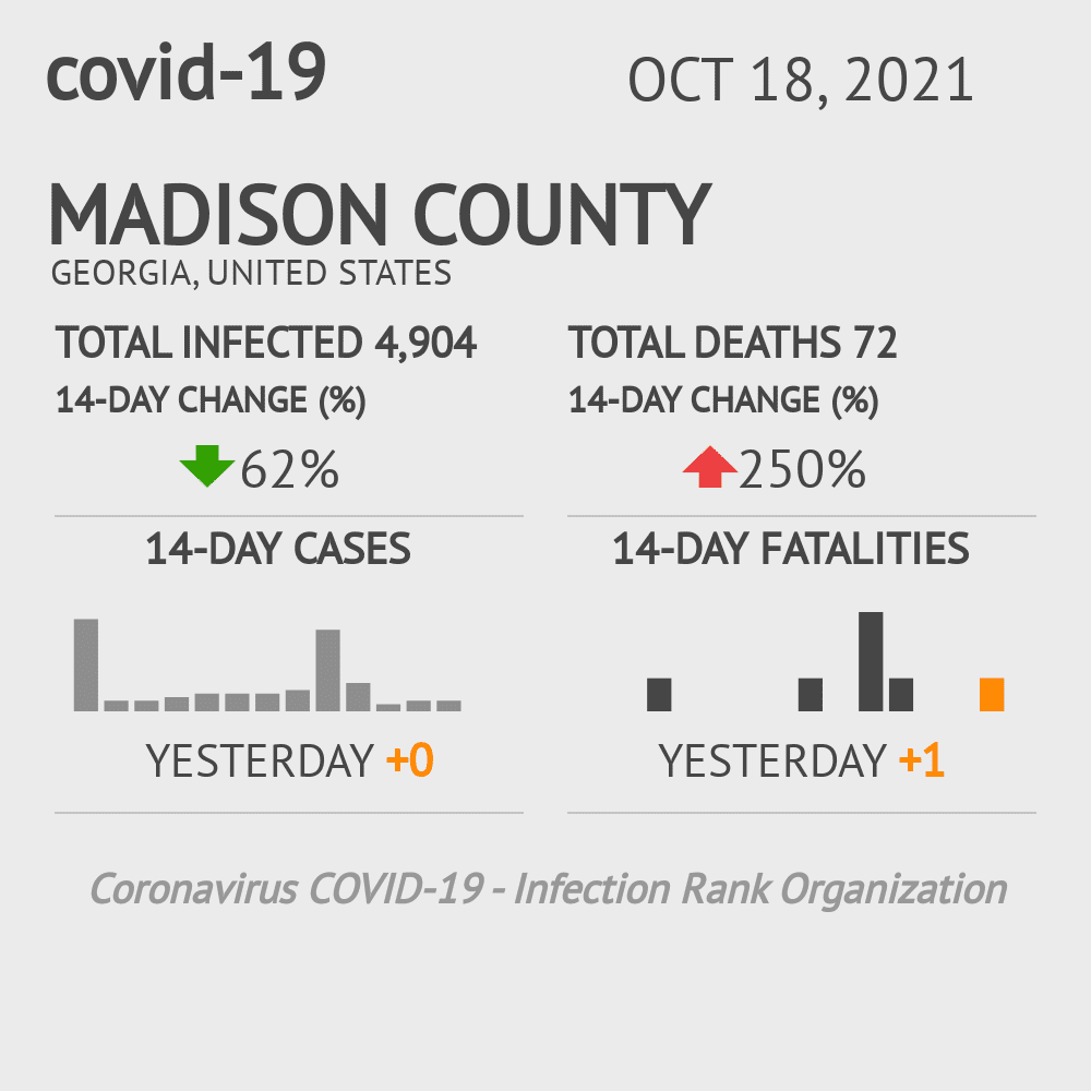 Madison County Coronavirus Covid-19 Risk of Infection on November 26, 2020