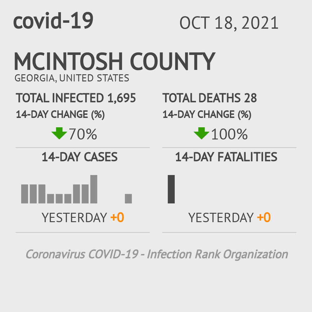 McIntosh County Coronavirus Covid-19 Risk of Infection on July 24, 2021