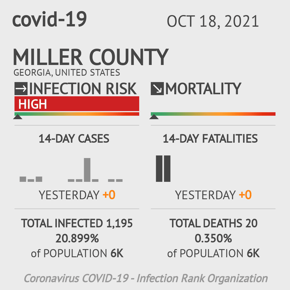 Miller County Coronavirus Covid-19 Risk of Infection on January 15, 2021