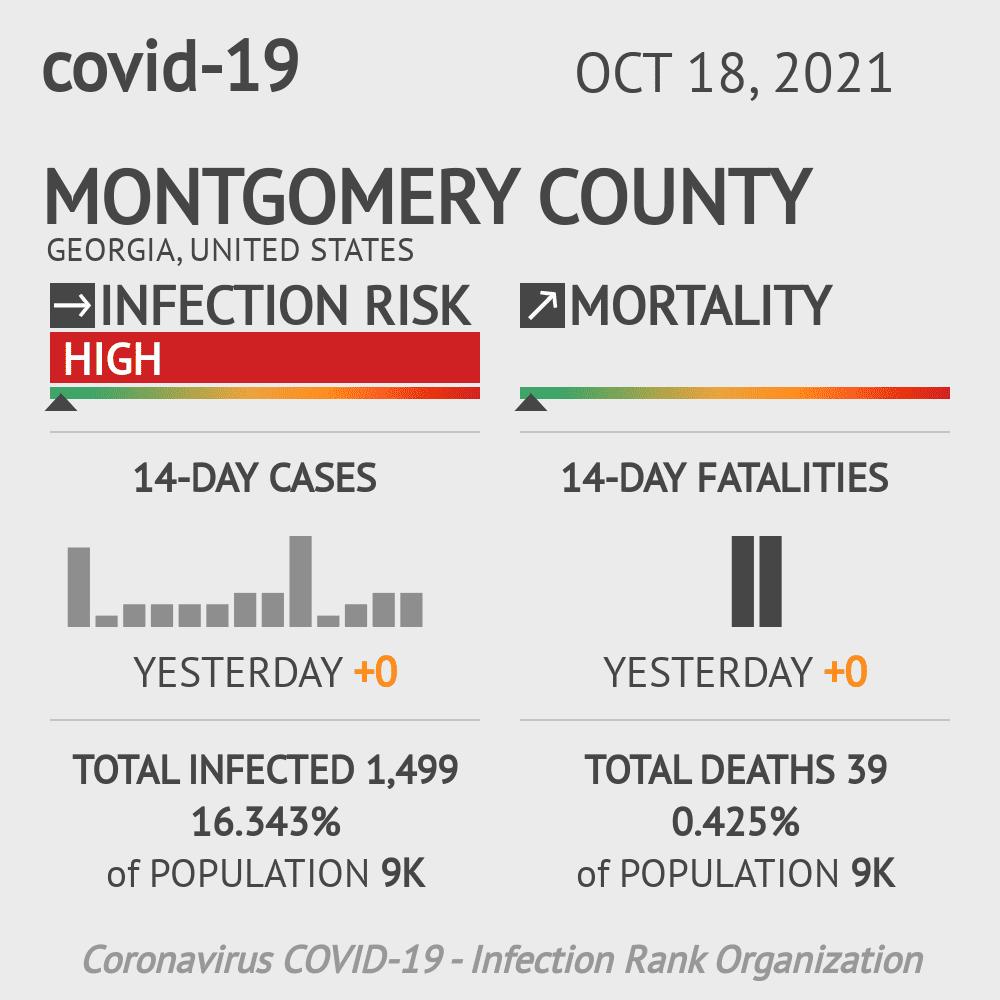 Montgomery County Coronavirus Covid-19 Risk of Infection on February 25, 2021