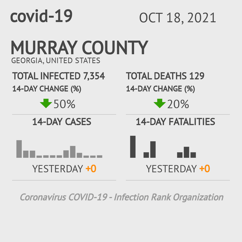 Murray County Coronavirus Covid-19 Risk of Infection on July 24, 2021