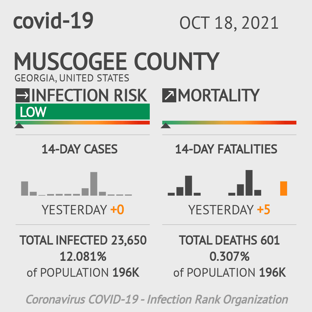 Muscogee County Coronavirus Covid-19 Risk of Infection on November 30, 2020