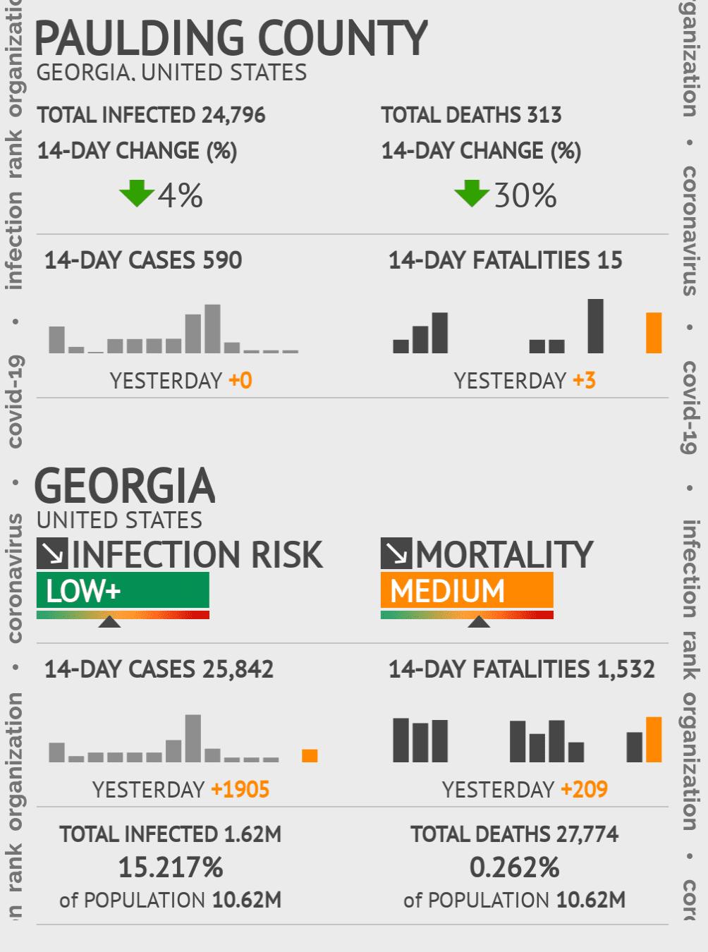 Paulding County Coronavirus Covid-19 Risk of Infection on January 22, 2021