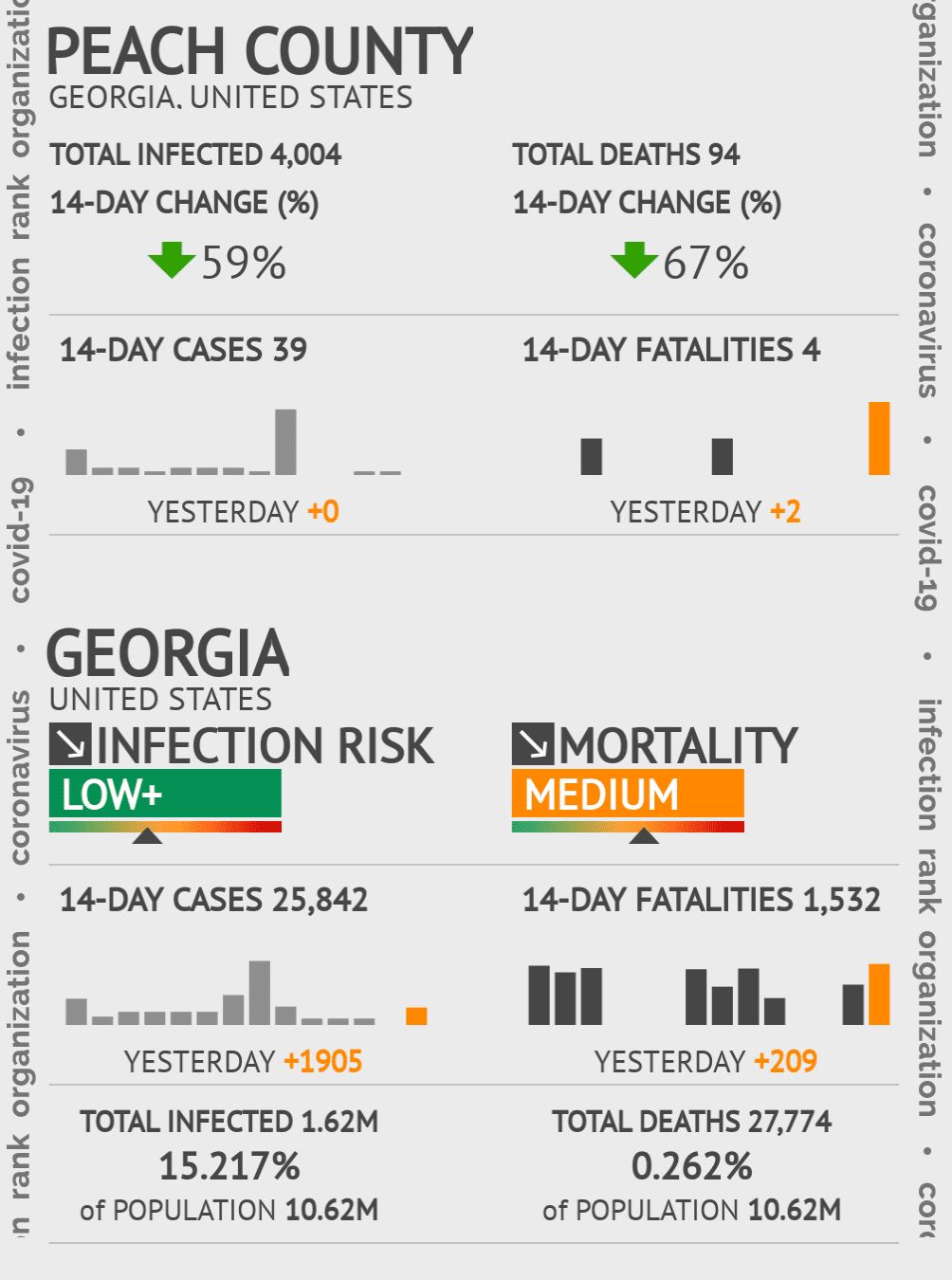 Peach County Coronavirus Covid-19 Risk of Infection on July 24, 2021