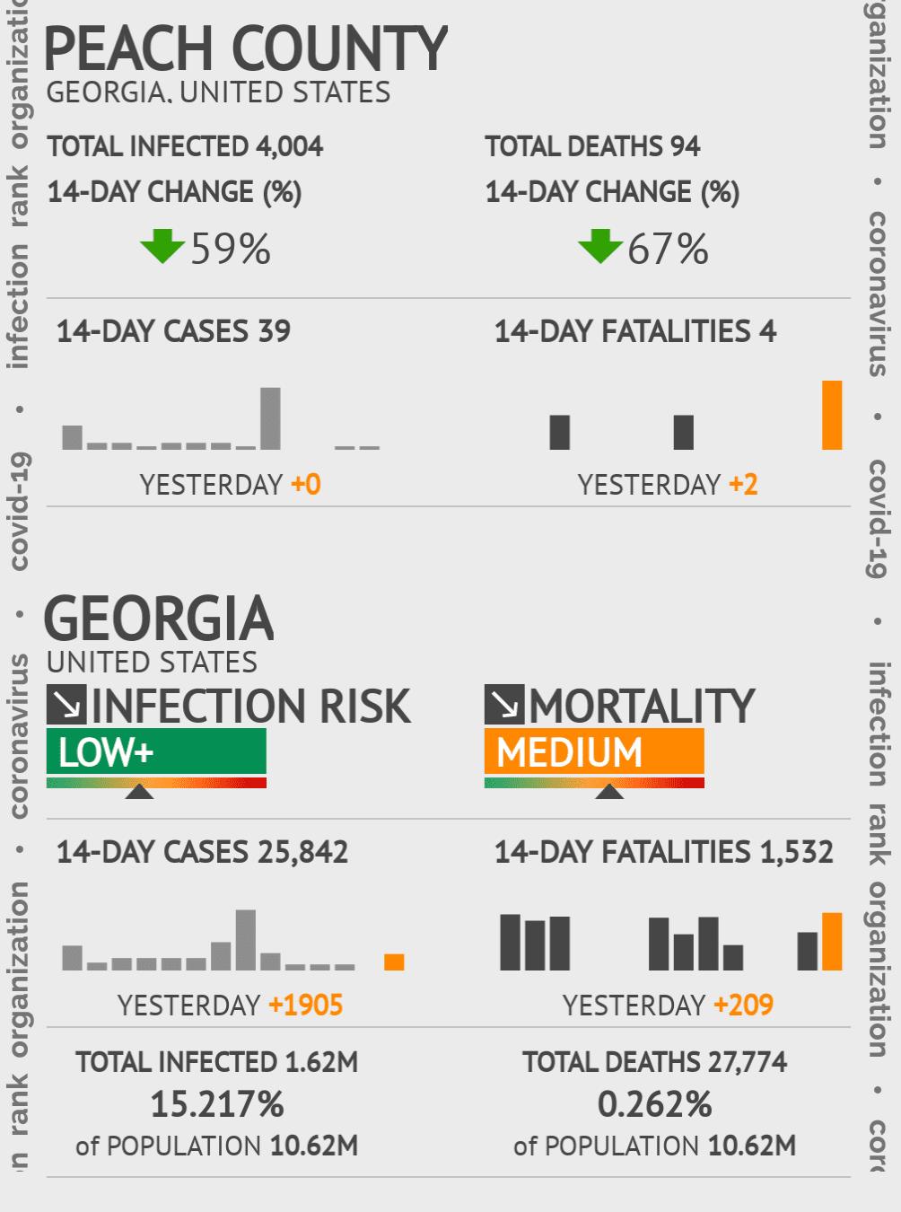 Peach County Coronavirus Covid-19 Risk of Infection on November 29, 2020