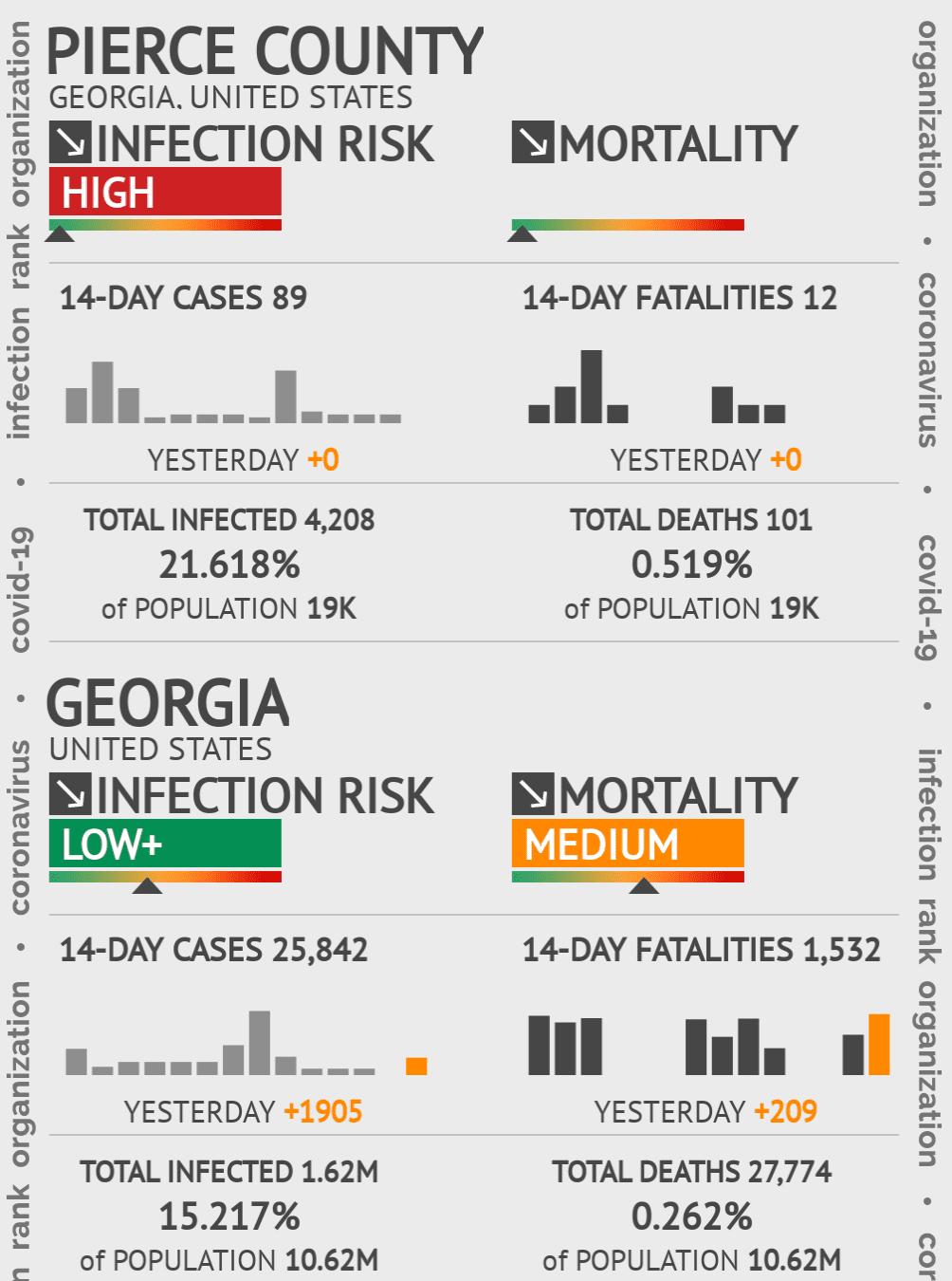 Pierce County Coronavirus Covid-19 Risk of Infection on February 25, 2021