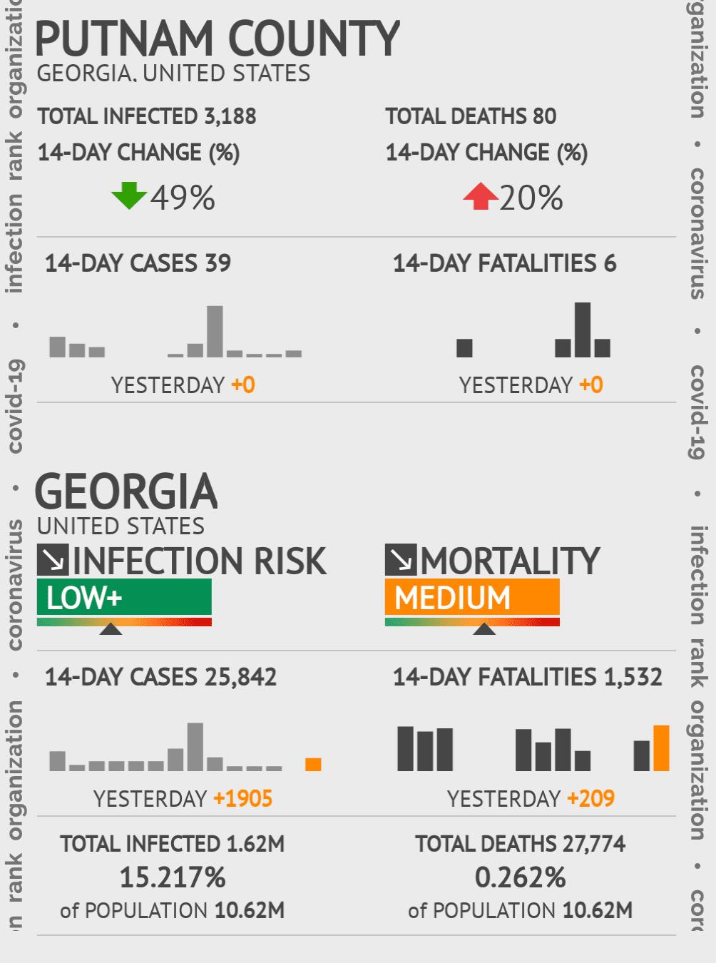 Putnam County Coronavirus Covid-19 Risk of Infection on November 29, 2020
