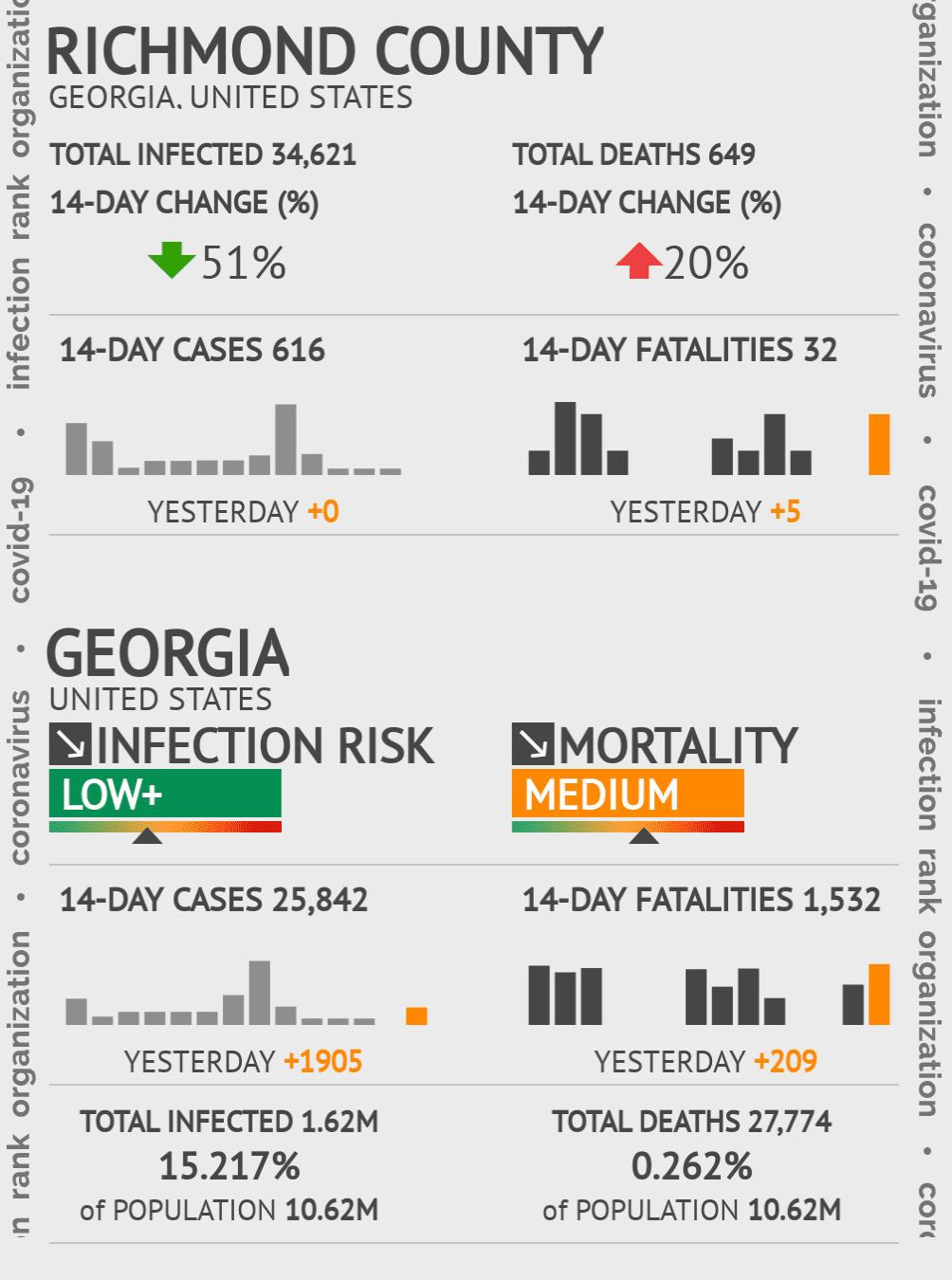 Richmond County Coronavirus Covid-19 Risk of Infection on November 22, 2020