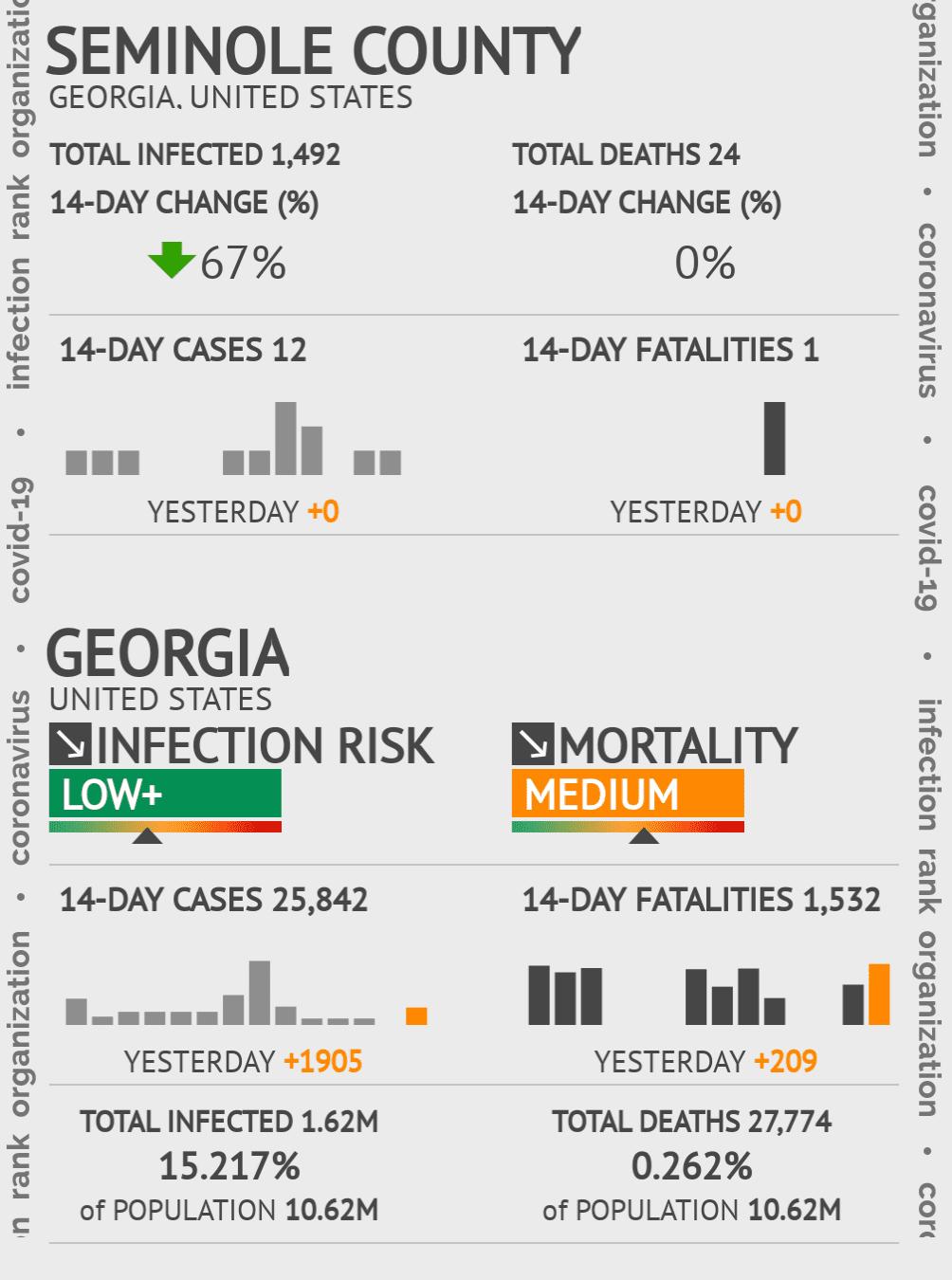 Seminole County Coronavirus Covid-19 Risk of Infection on July 24, 2021