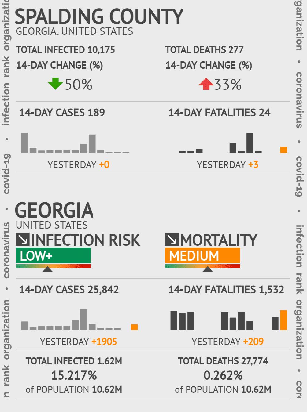 Spalding County Coronavirus Covid-19 Risk of Infection on November 29, 2020