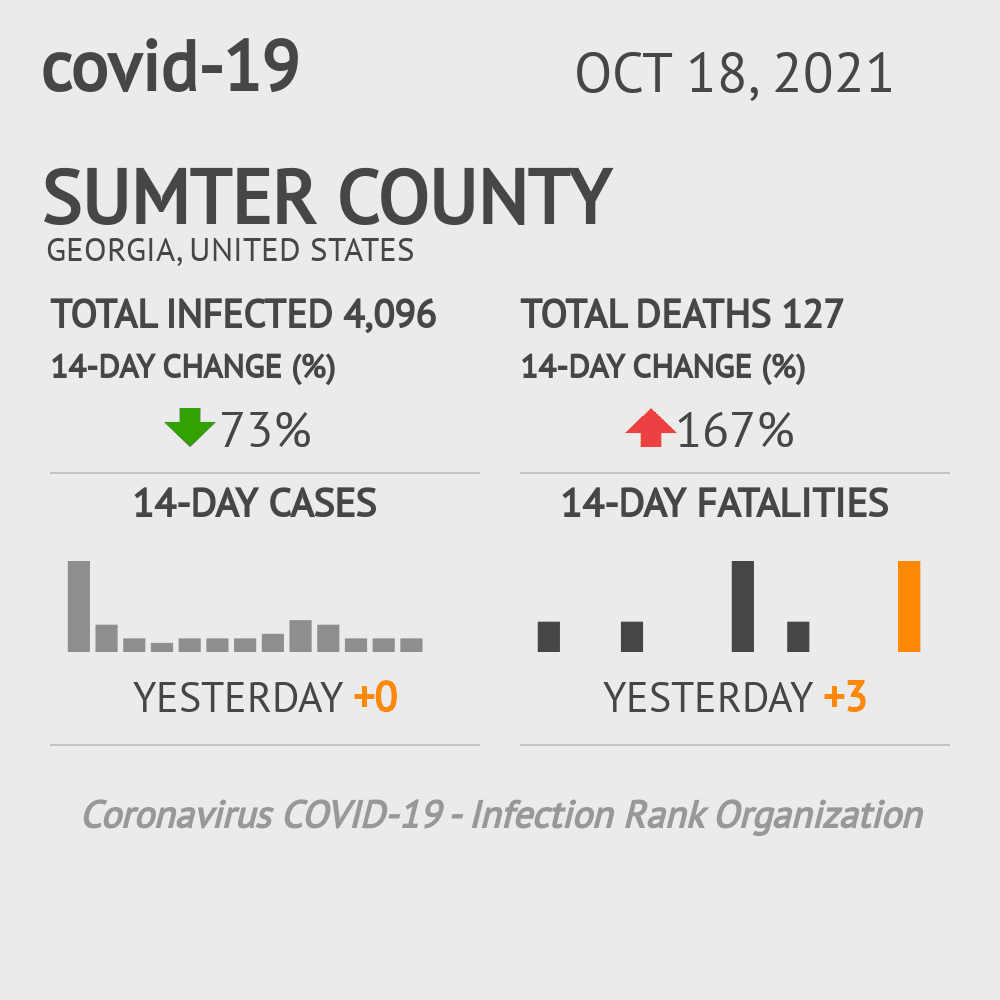 Sumter County Coronavirus Covid-19 Risk of Infection on March 23, 2021