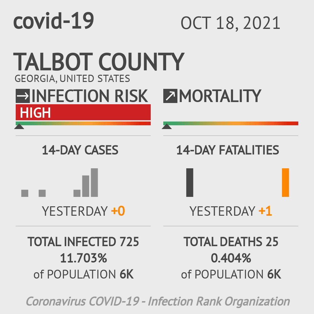 Talbot County Coronavirus Covid-19 Risk of Infection on November 27, 2020