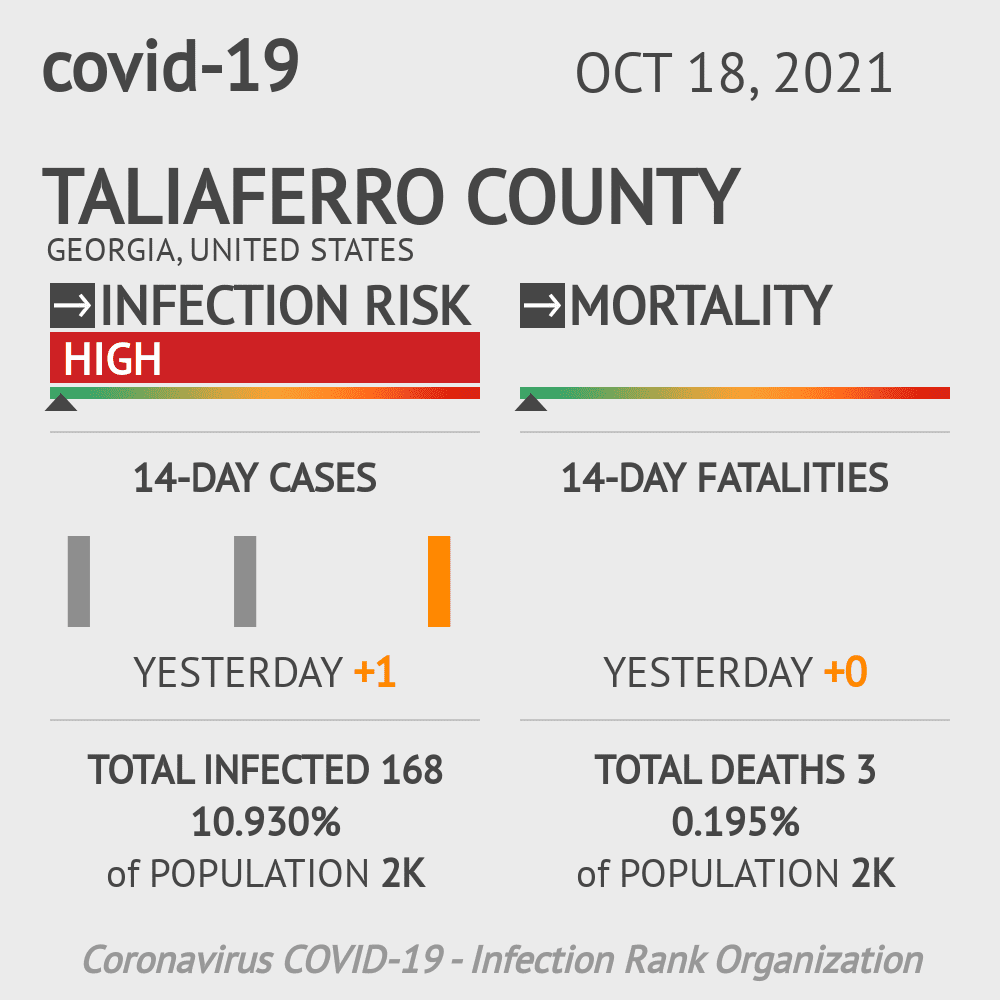 Taliaferro County Coronavirus Covid-19 Risk of Infection on July 24, 2021