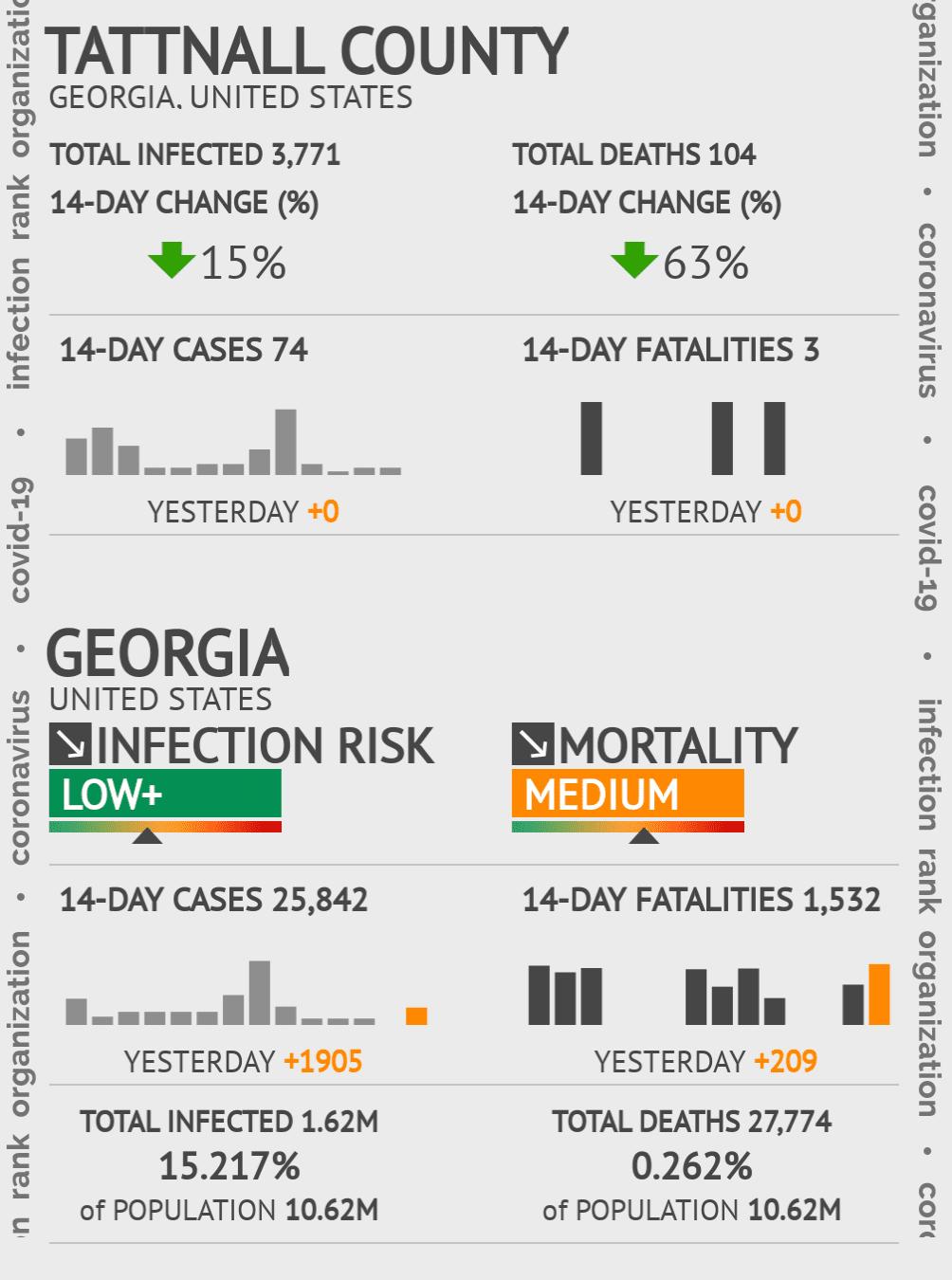 Tattnall County Coronavirus Covid-19 Risk of Infection on February 25, 2021