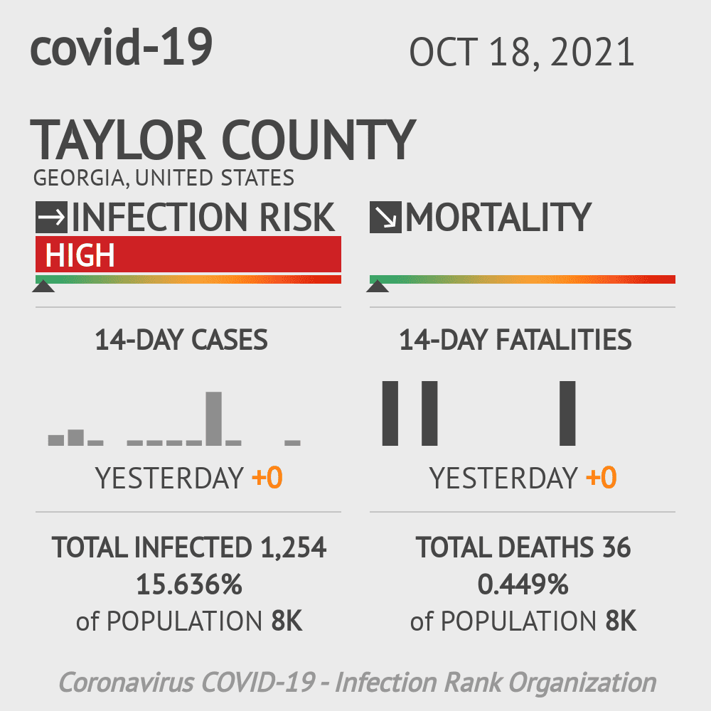 Taylor County Coronavirus Covid-19 Risk of Infection on March 23, 2021