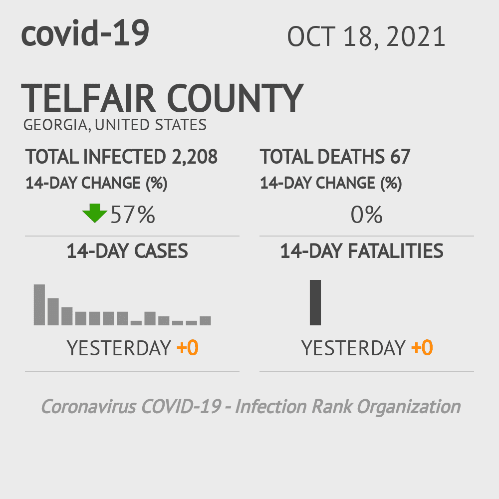 Telfair County Coronavirus Covid-19 Risk of Infection on November 29, 2020