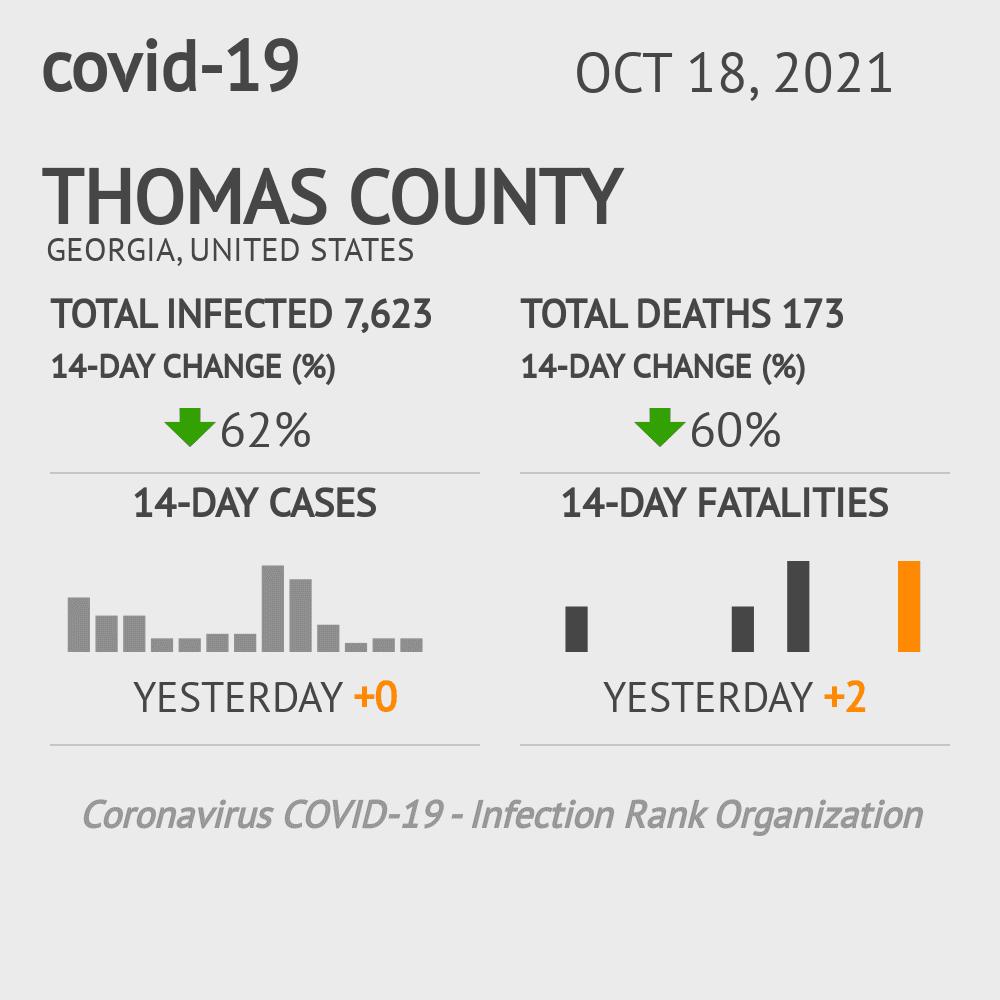 Thomas County Coronavirus Covid-19 Risk of Infection on July 24, 2021