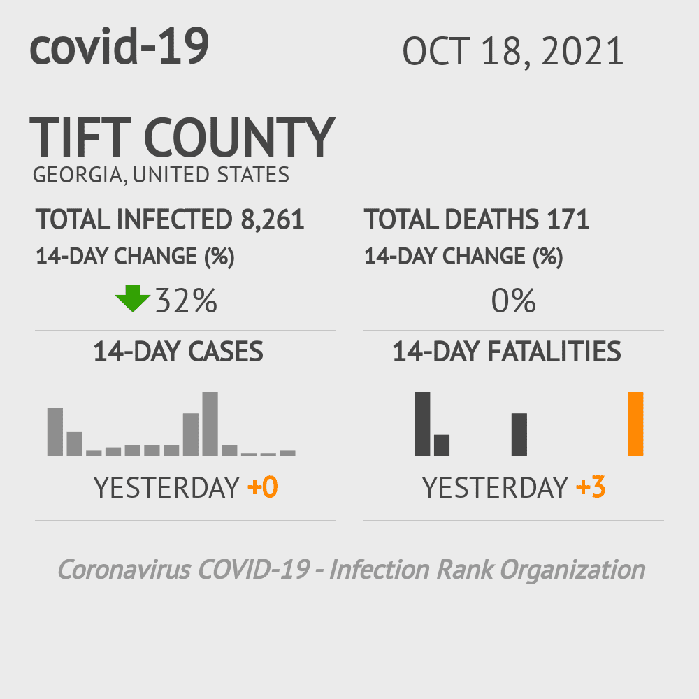 Tift County Coronavirus Covid-19 Risk of Infection on February 26, 2021