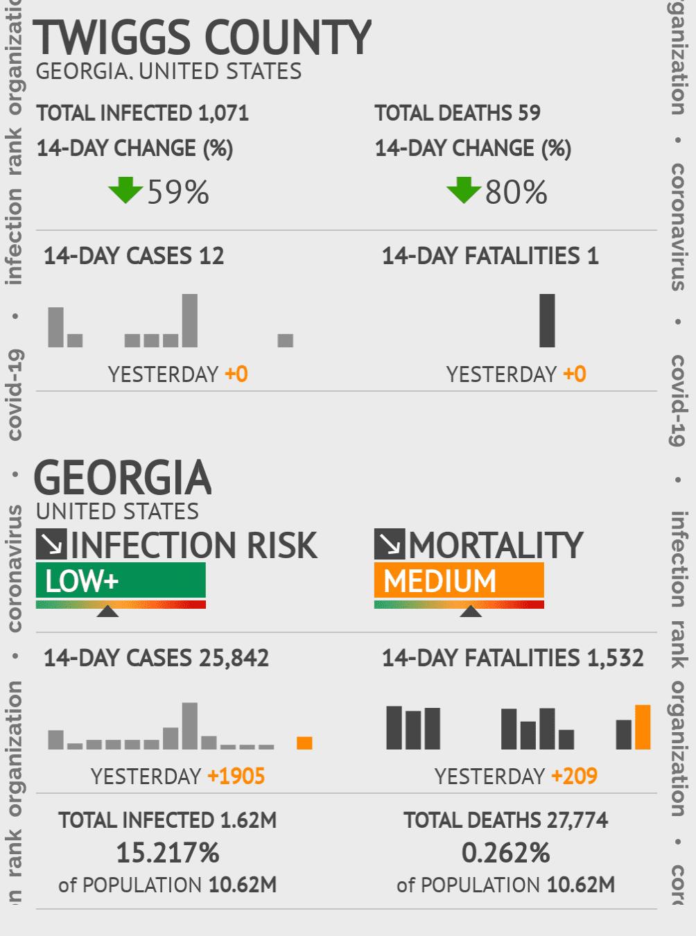 Twiggs County Coronavirus Covid-19 Risk of Infection on November 22, 2020