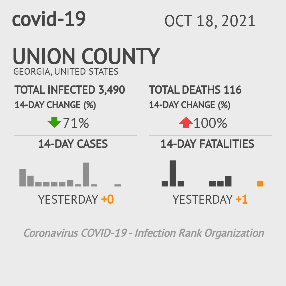 Union County Coronavirus Covid-19 Risk of Infection on November 27, 2020