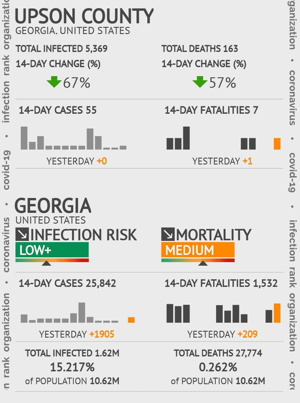 Upson County Coronavirus Covid-19 Risk of Infection on February 25, 2021