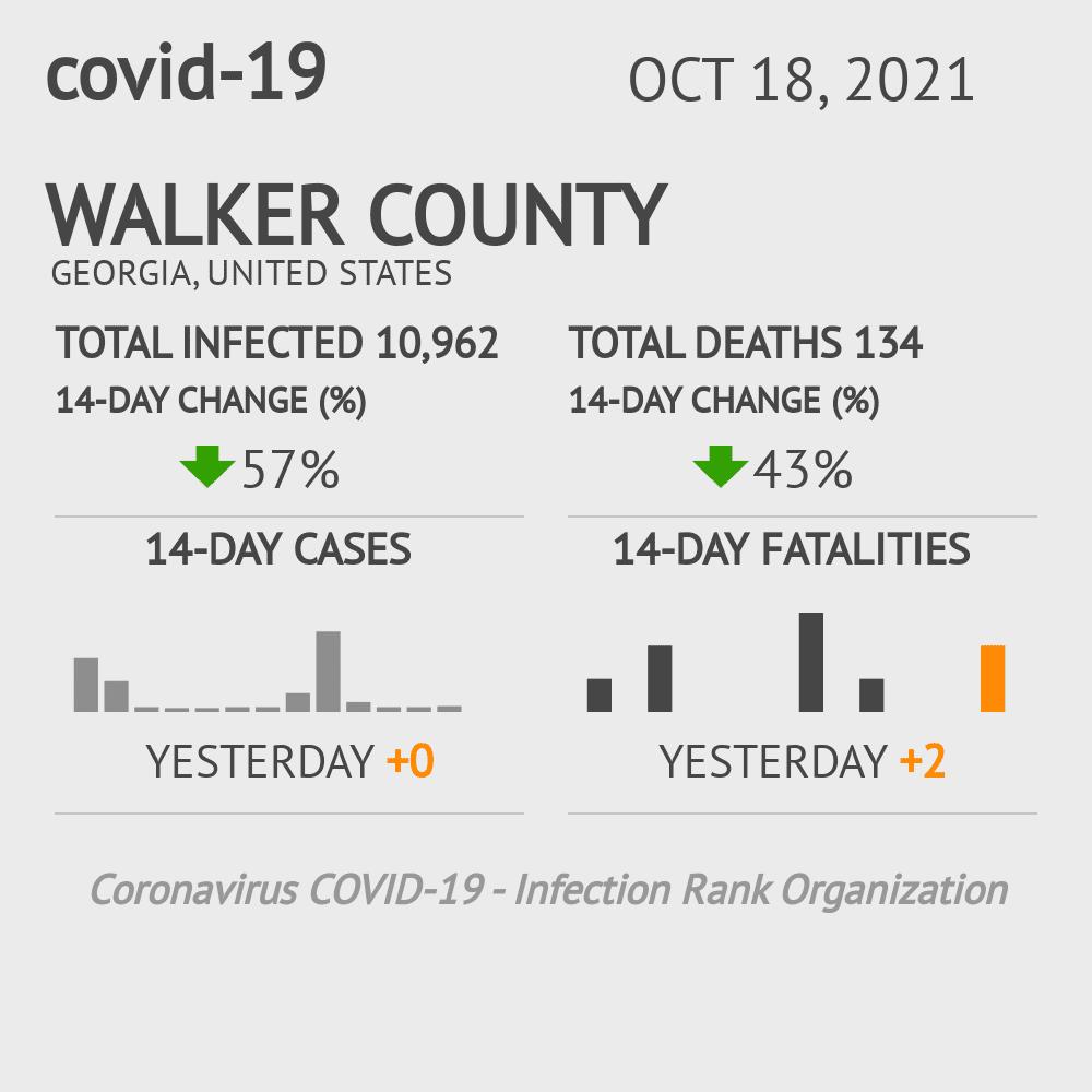 Walker County Coronavirus Covid-19 Risk of Infection on July 24, 2021