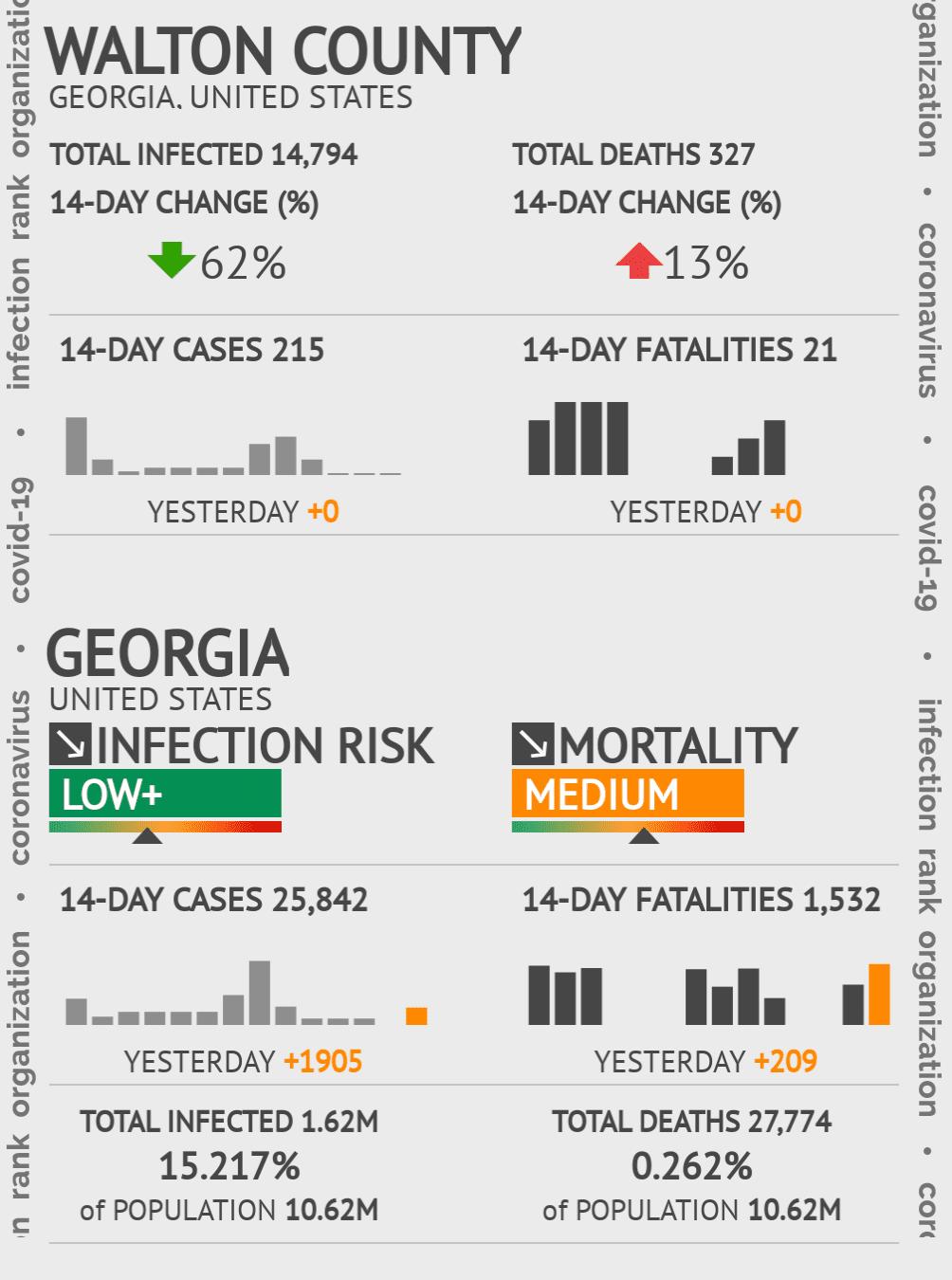 Walton County Coronavirus Covid-19 Risk of Infection on March 23, 2021