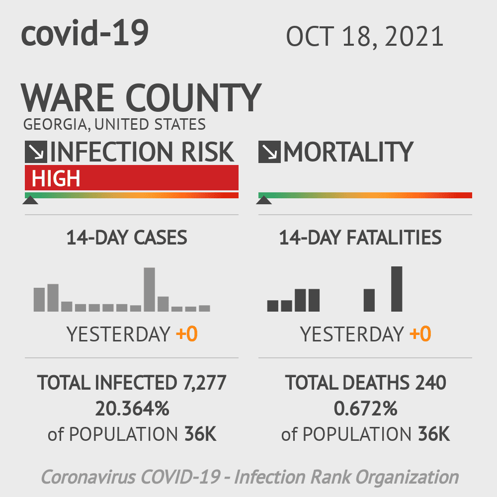 Ware County Coronavirus Covid-19 Risk of Infection on December 03, 2020