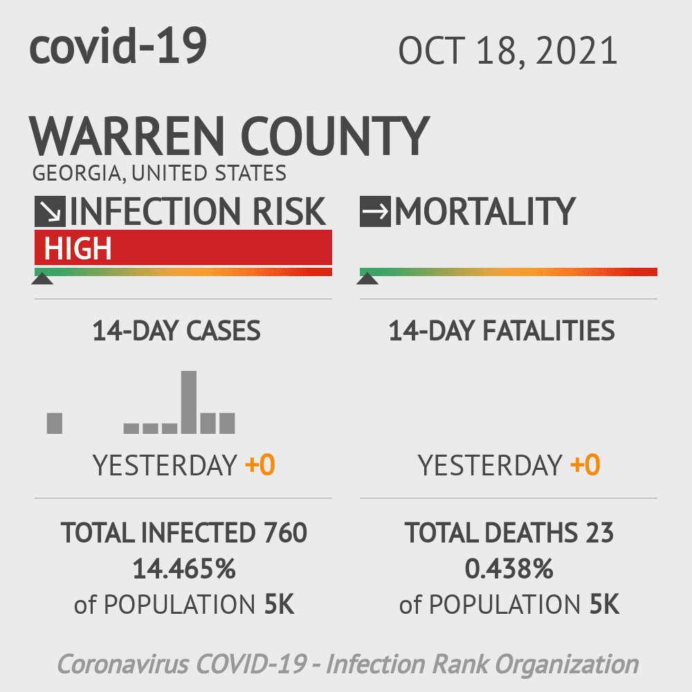 Warren County Coronavirus Covid-19 Risk of Infection on March 03, 2021