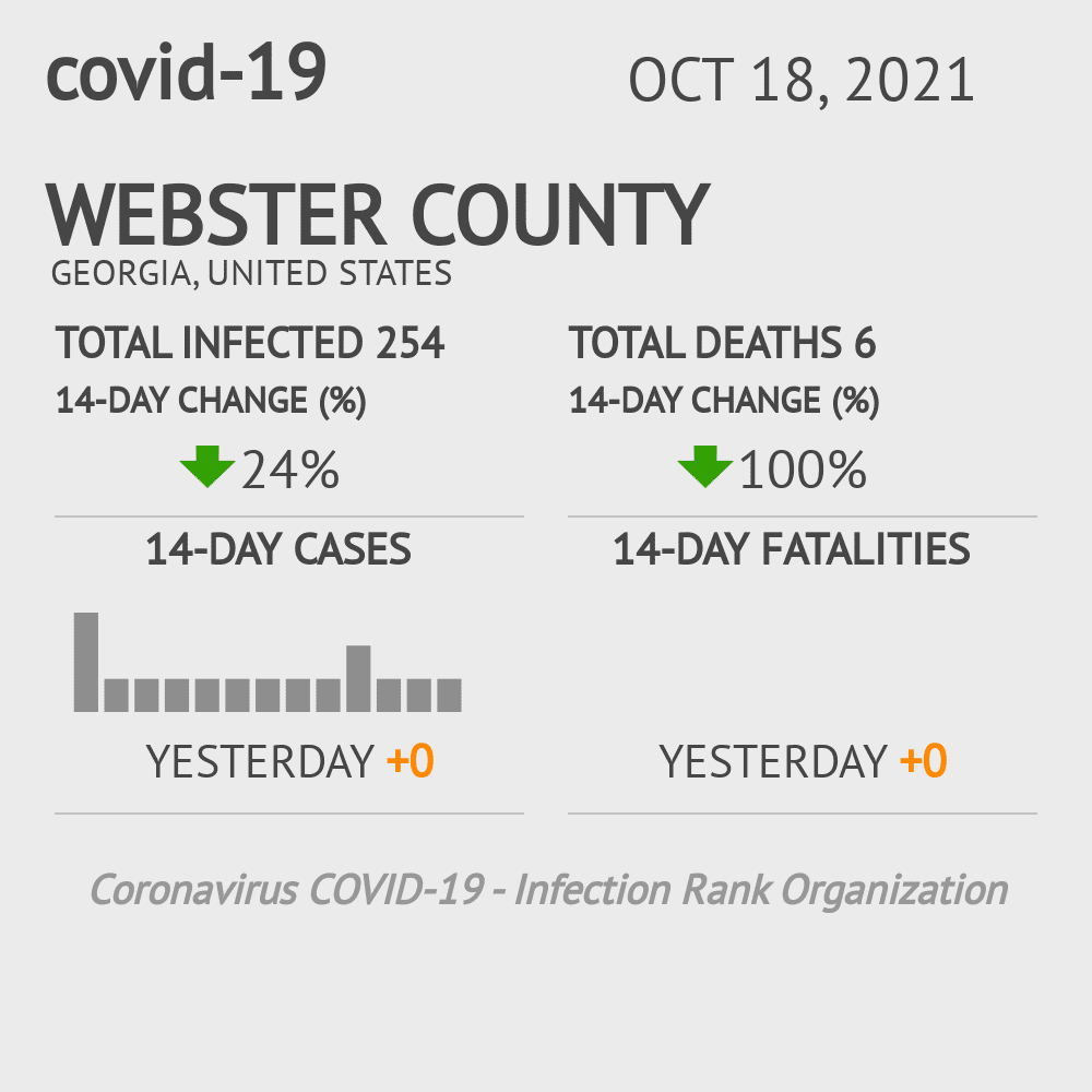 Webster County Coronavirus Covid-19 Risk of Infection on February 28, 2021