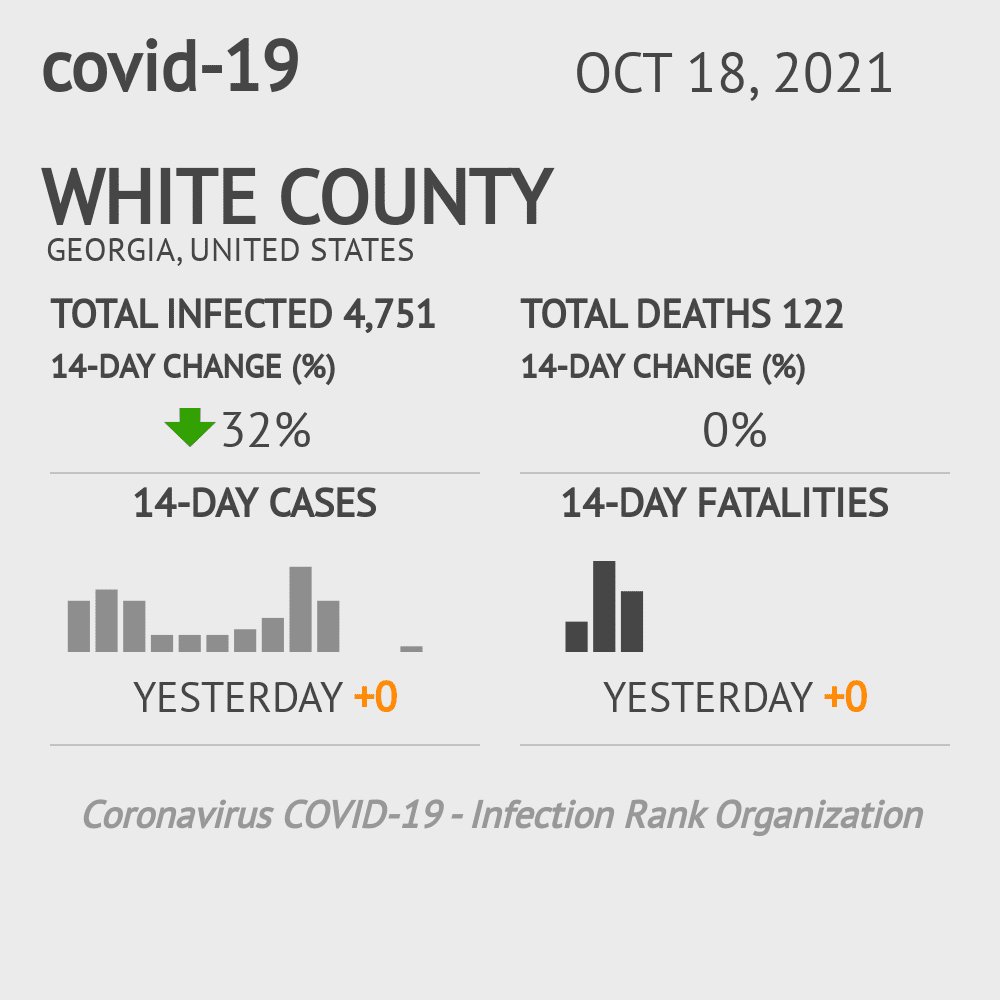 White County Coronavirus Covid-19 Risk of Infection on February 28, 2021