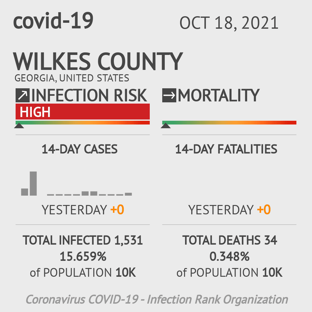 Wilkes County Coronavirus Covid-19 Risk of Infection on July 24, 2021