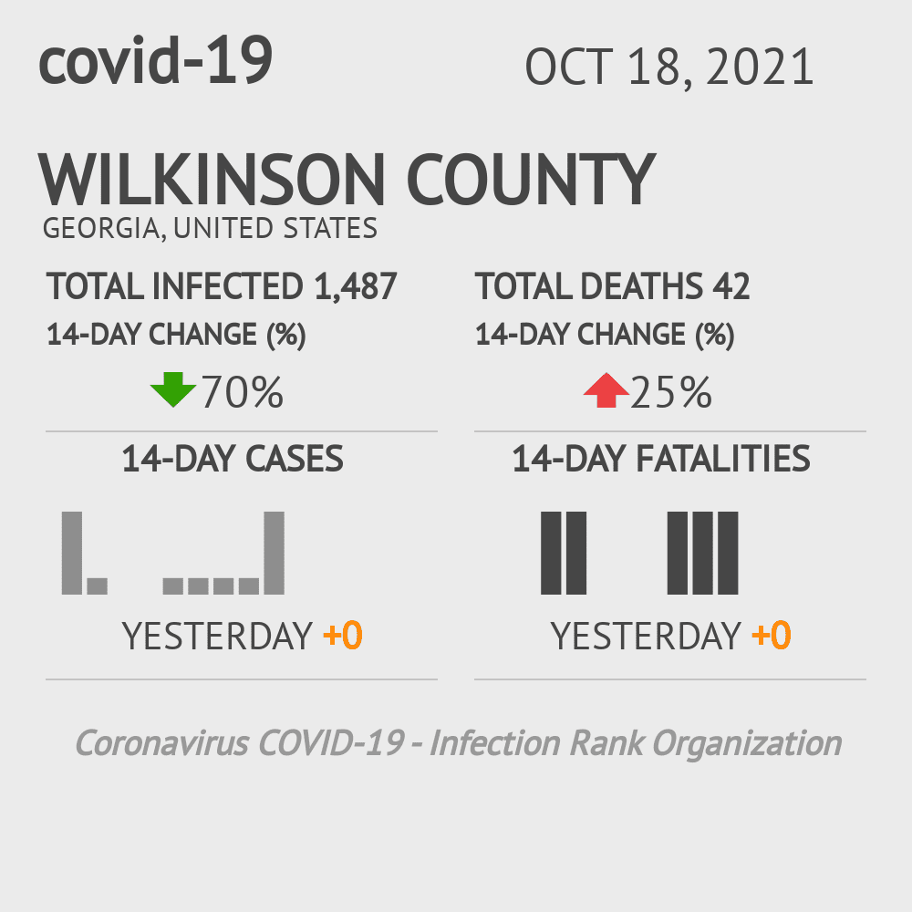 Wilkinson County Coronavirus Covid-19 Risk of Infection on November 24, 2020