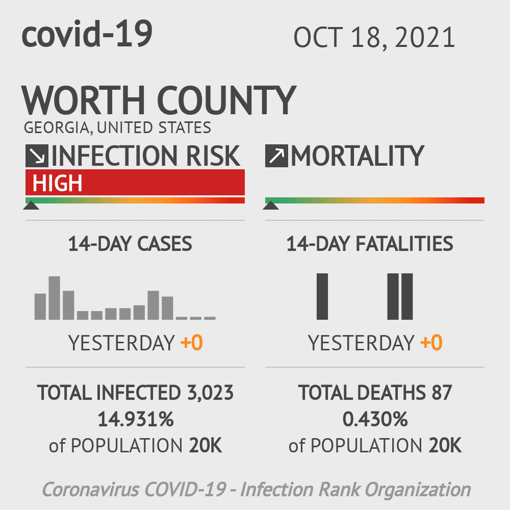 Worth County Coronavirus Covid-19 Risk of Infection on December 04, 2020