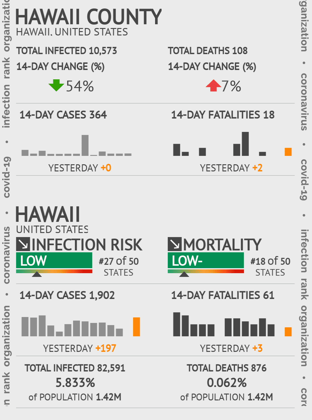 Hawaii County Coronavirus Covid-19 Risk of Infection on July 24, 2021